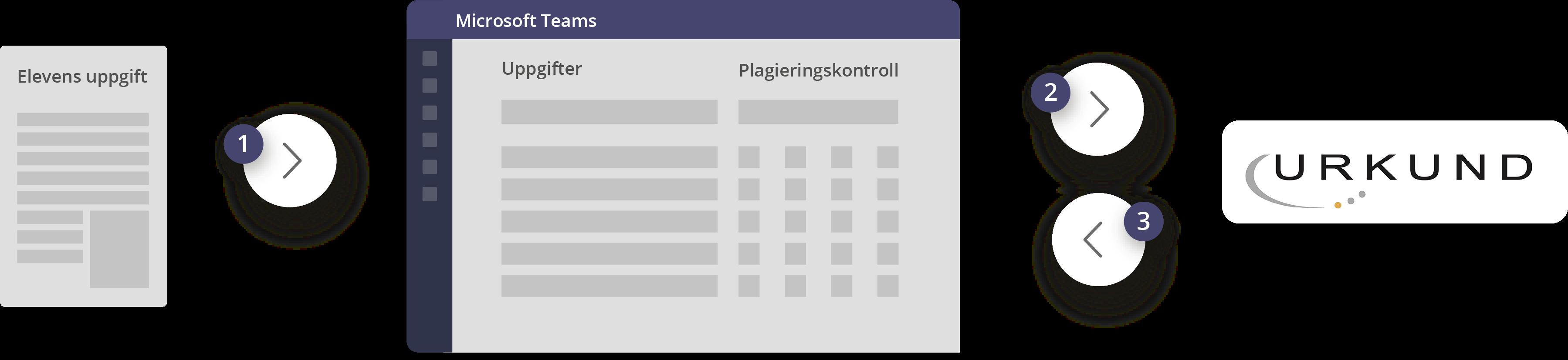Plagiatkontroll i Teams